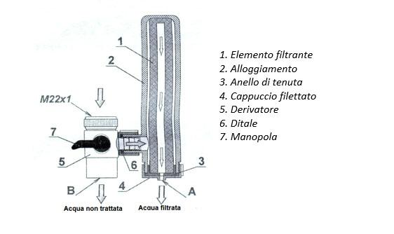 schema-filtro-domestico-euro